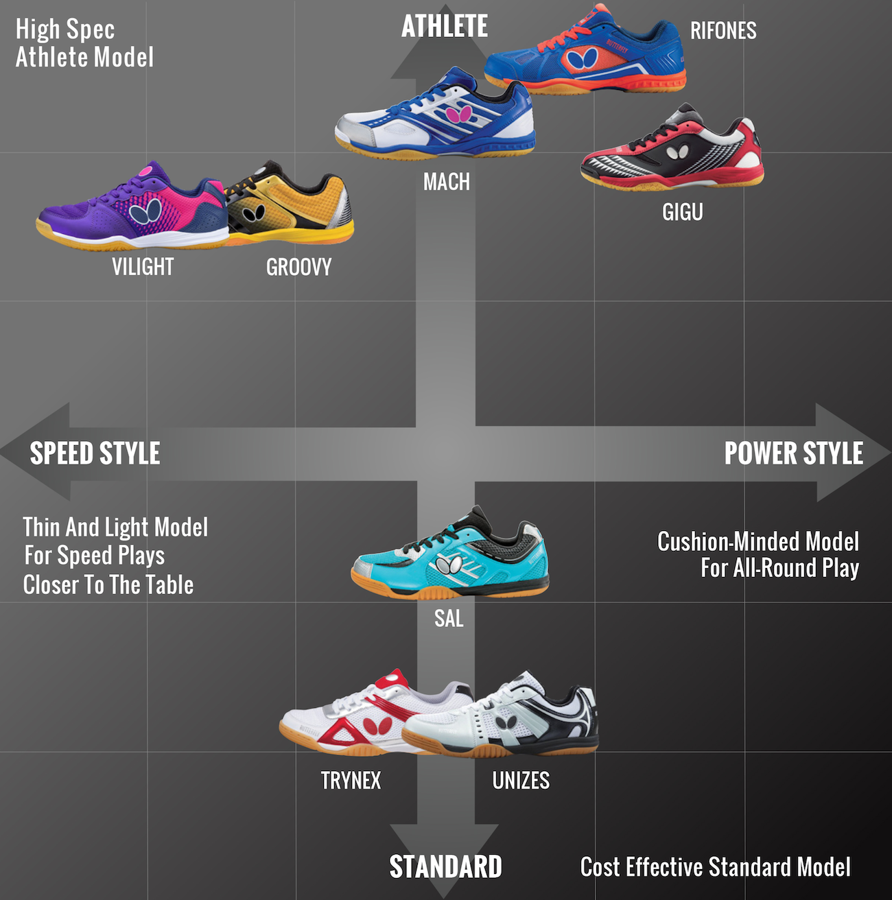 Butterfly shoes comparison chart